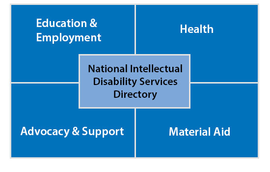 Intellectual Disabilities Services Directory